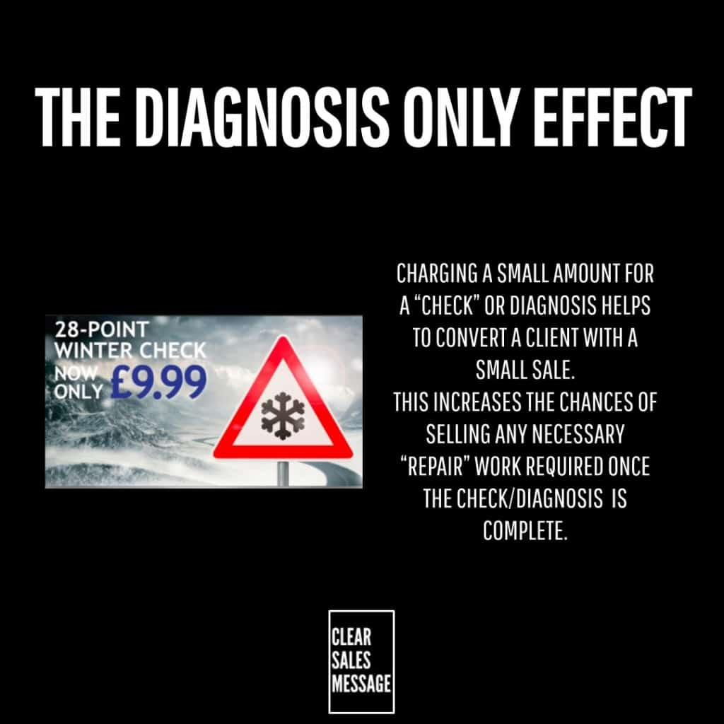 THe Diagnosis Only Effect